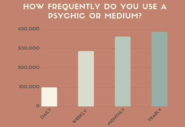 frequency tarot psychic visit stats