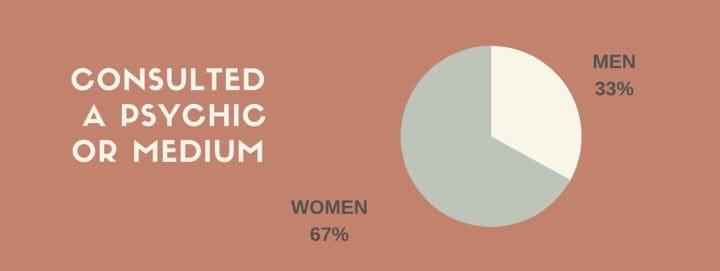 gender statistics tarot psychic