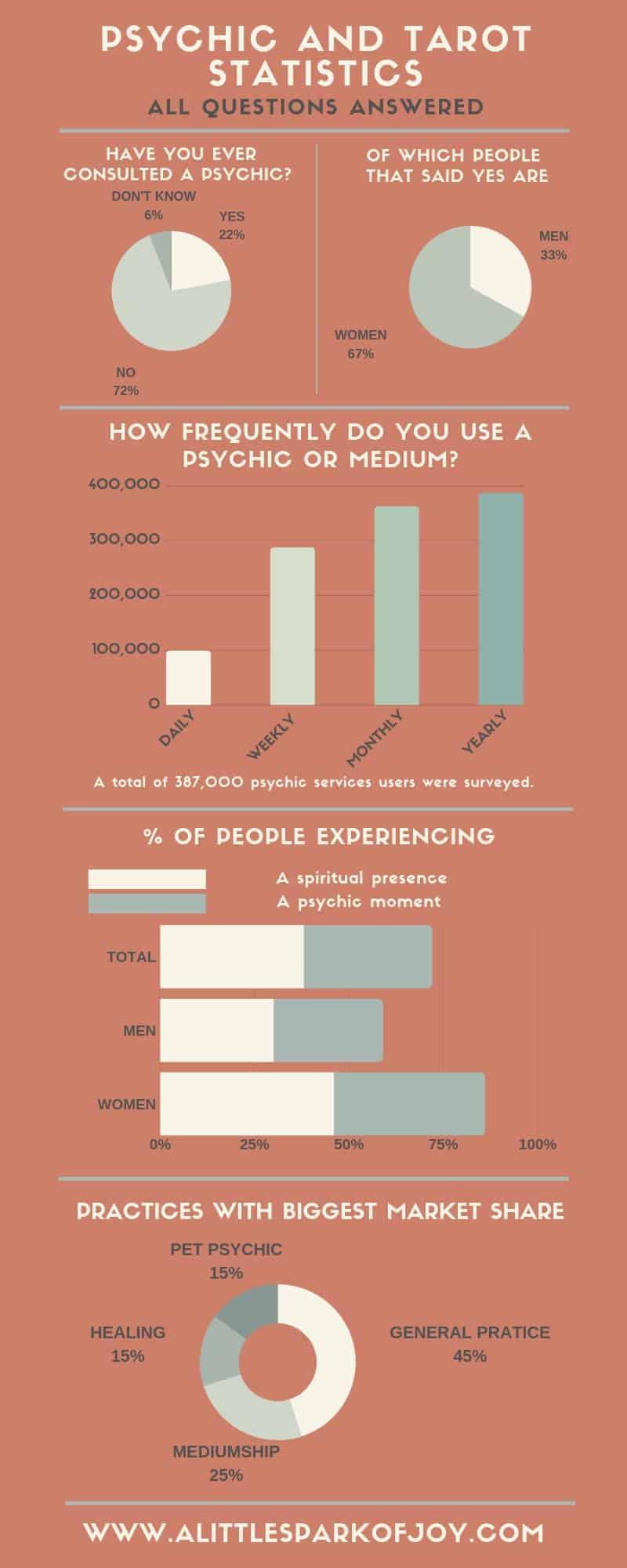 psychic tarot statistics infographic