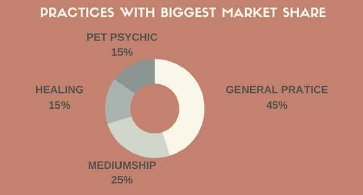 spiritual pratices services market share