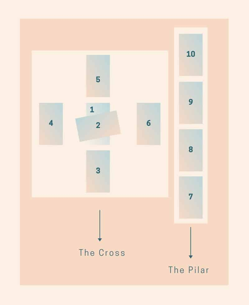 sections of celtic cross tarot spread