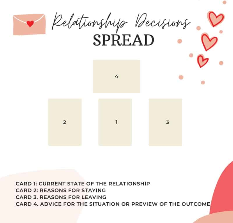 relationship decisions spread